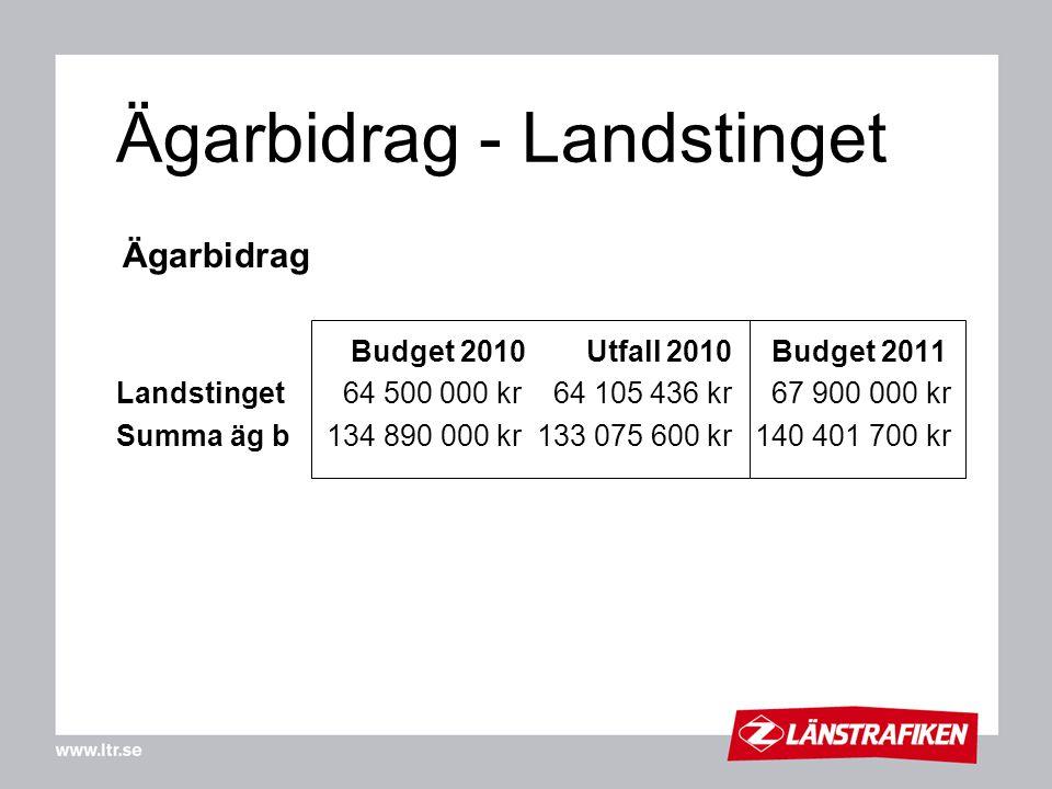 Ägarbidrag - Landstinget
