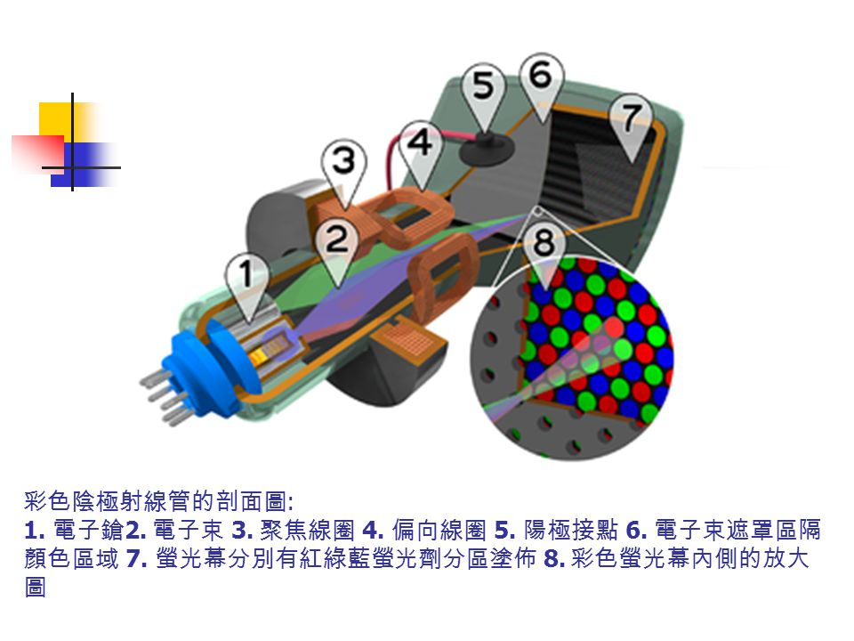 彩色陰極射線管的剖面圖: 1. 電子鎗2. 電子束 3. 聚焦線圈 4. 偏向線圈 5. 陽極接點 6. 電子束遮罩區隔顏色區域 7