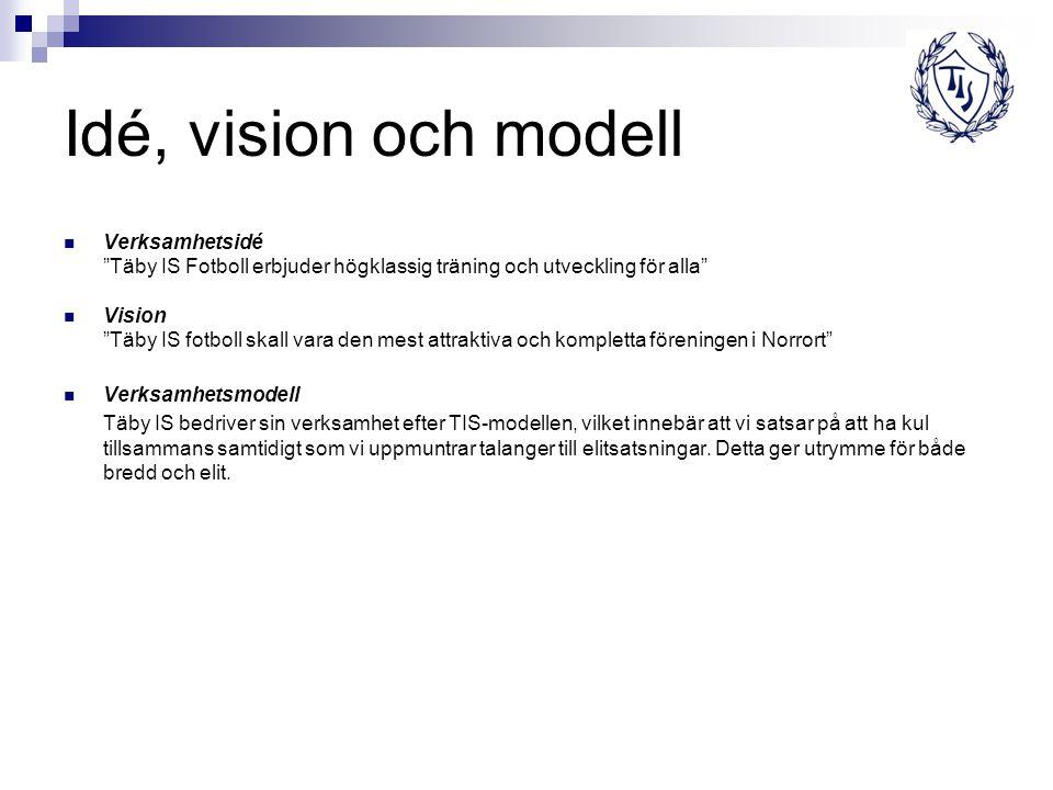 Idé, vision och modell Verksamhetsidé