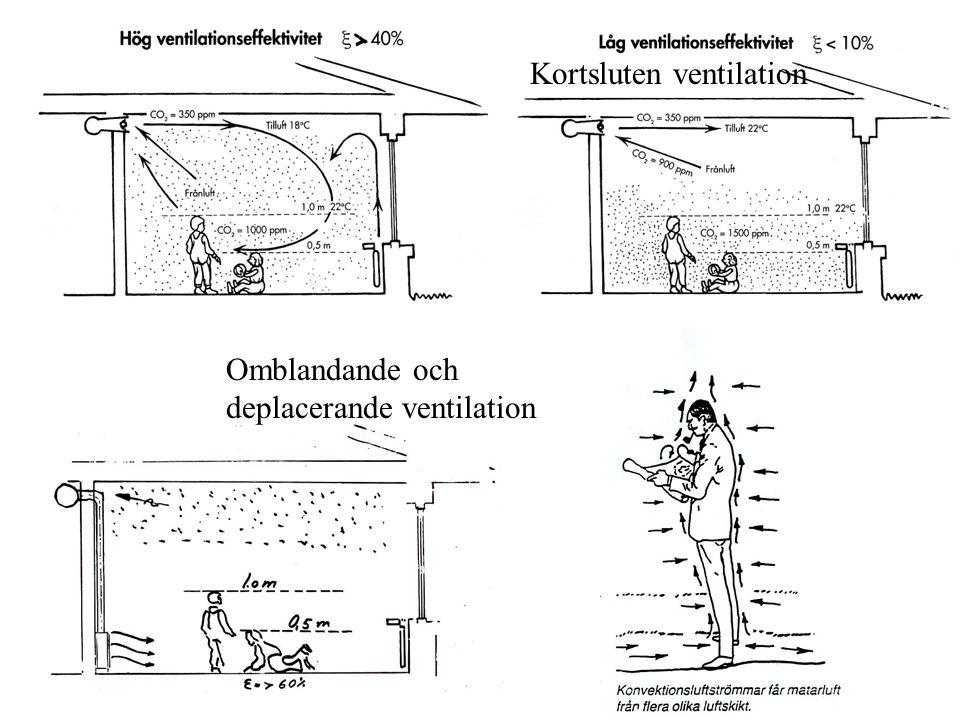 Kortsluten ventilation