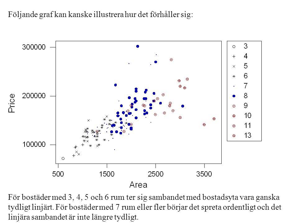 Följande graf kan kanske illustrera hur det förhåller sig: