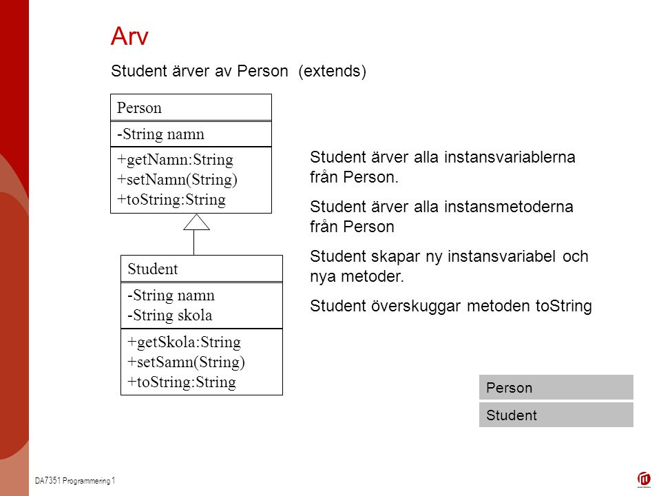 Arv Student ärver av Person (extends) Person String namn