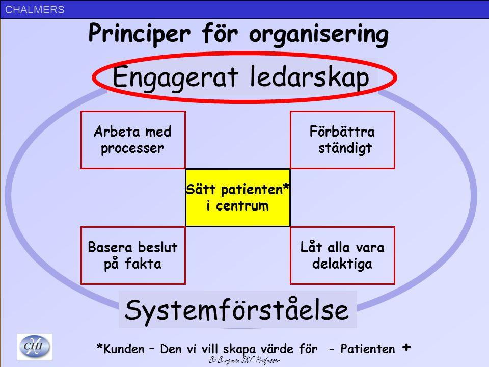 Principer för organisering