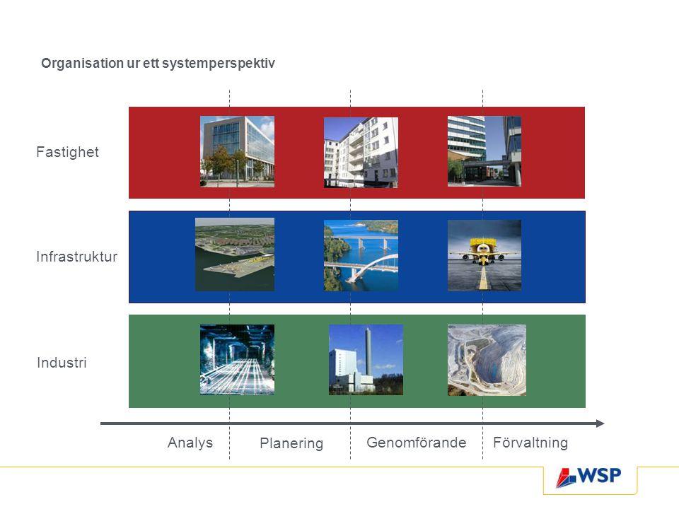 Fastighet Infrastruktur Industri Analys Planering Genomförande