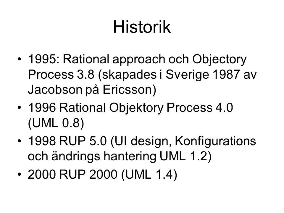 Historik 1995: Rational approach och Objectory Process 3.8 (skapades i Sverige 1987 av Jacobson på Ericsson)