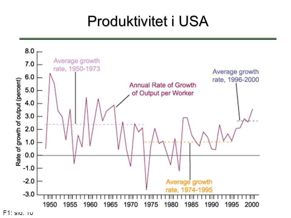 Produktivitet i USA