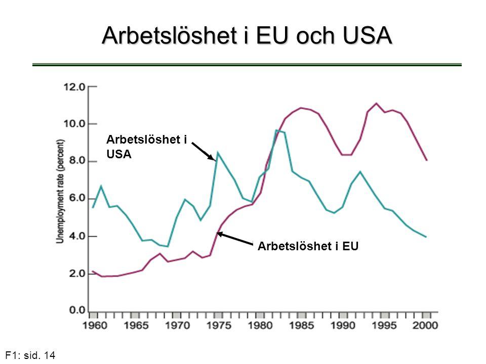Arbetslöshet i EU och USA