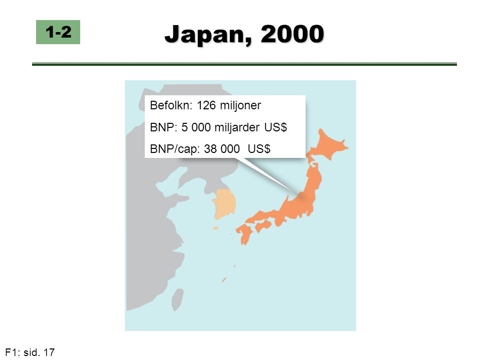 Japan, 2000 1-2 Befolkn: 126 miljoner BNP: 5 000 miljarder US$