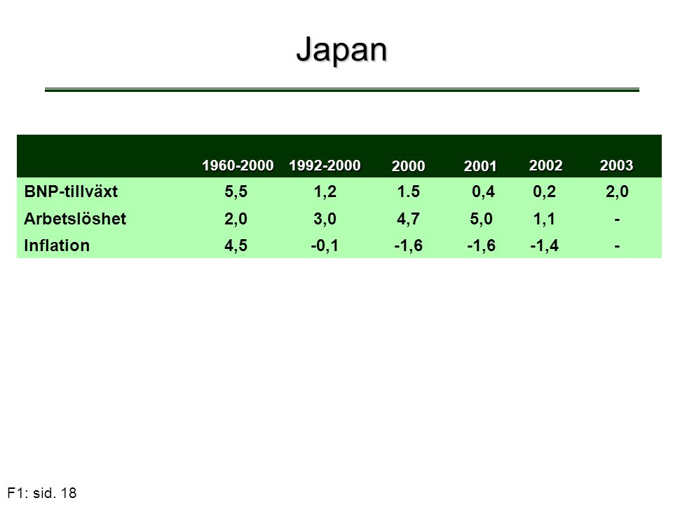 Japan BNP-tillväxt 5,5 1,2 1.5 0,4 0,2 2,0 Arbetslöshet 3,0 4,7 5,0