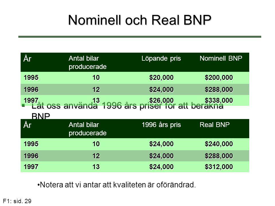 Nominell och Real BNP År. Antal bilar producerade. Löpande pris. Nominell BNP. 1995. 10. $20,000.