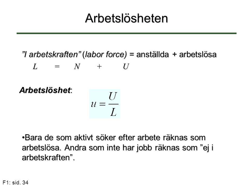 Arbetslösheten I arbetskraften (labor force) = anställda + arbetslösa. L = N + U.
