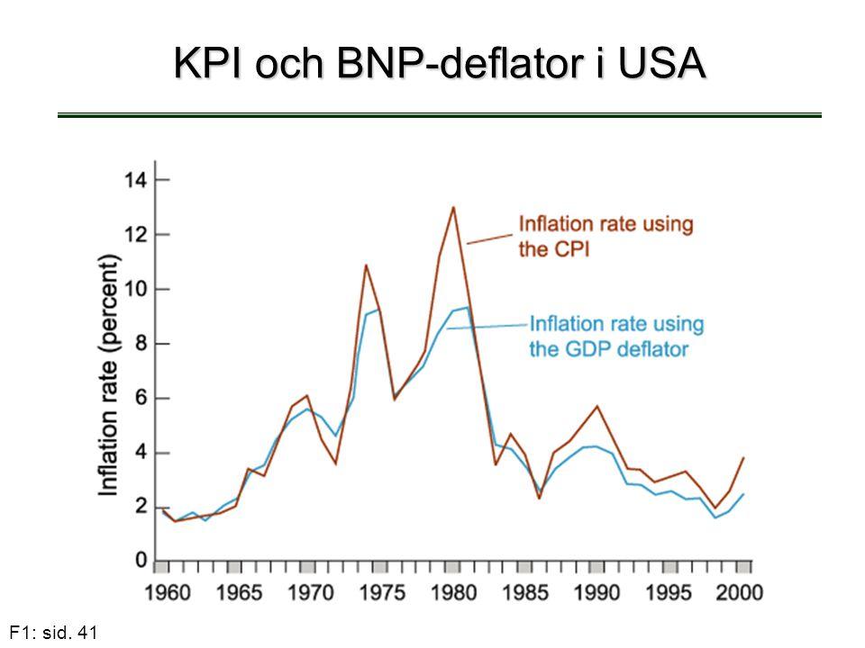 KPI och BNP-deflator i USA