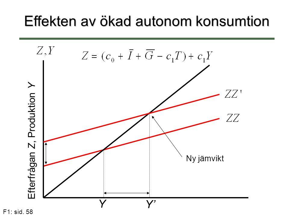 Effekten av ökad autonom konsumtion