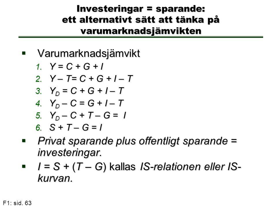 Privat sparande plus offentligt sparande = investeringar.