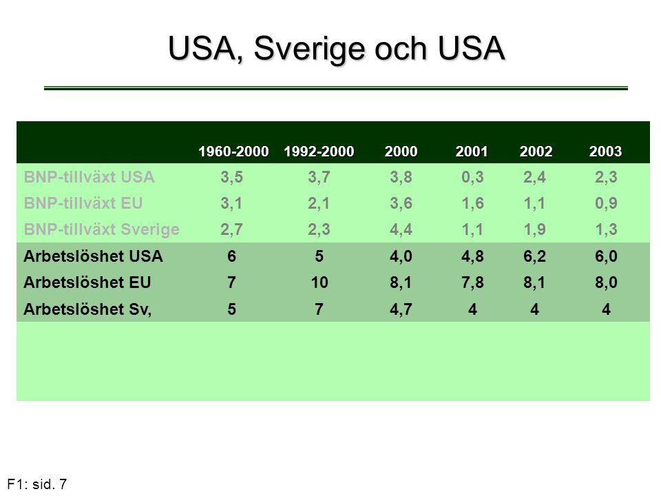 USA, Sverige och USA BNP-tillväxt USA 3,5 3,7 3,8 0,3 2,4 2,3