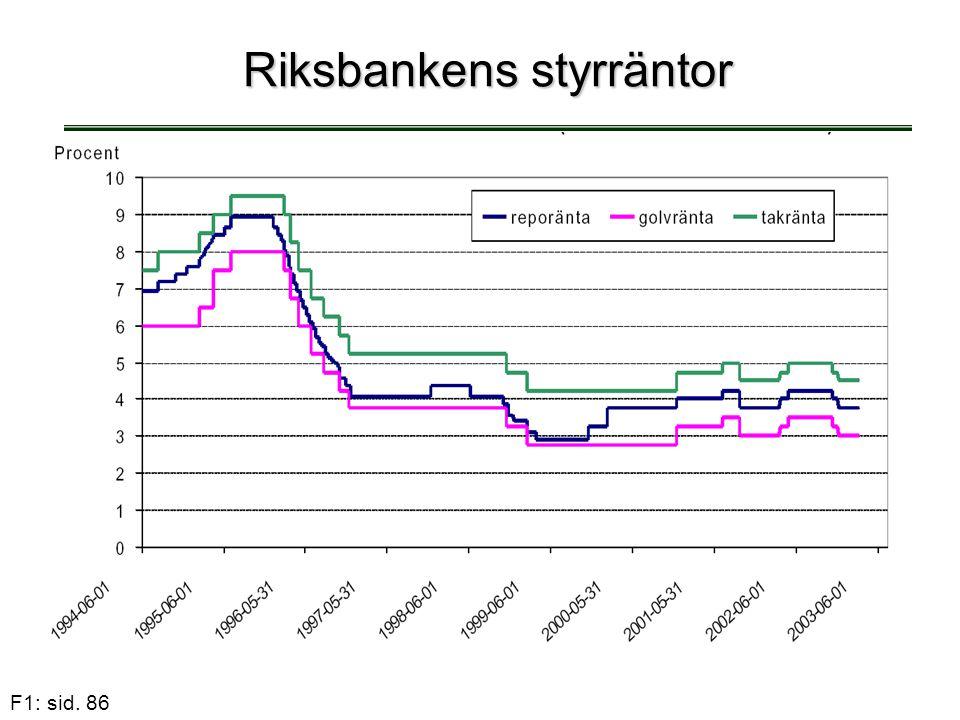 Riksbankens styrräntor