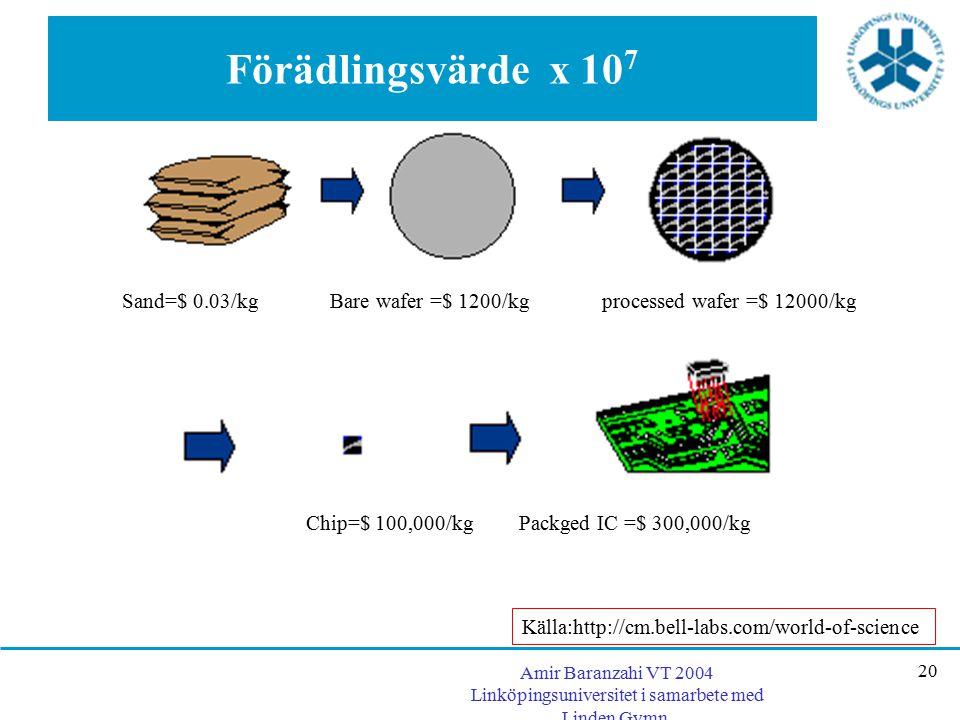 Förädlingsvärde x 107 Sand=$ 0.03/kg Bare wafer =$ 1200/kg processed wafer =$ 12000/kg. Chip=$ 100,000/kg Packged IC =$ 300,000/kg.