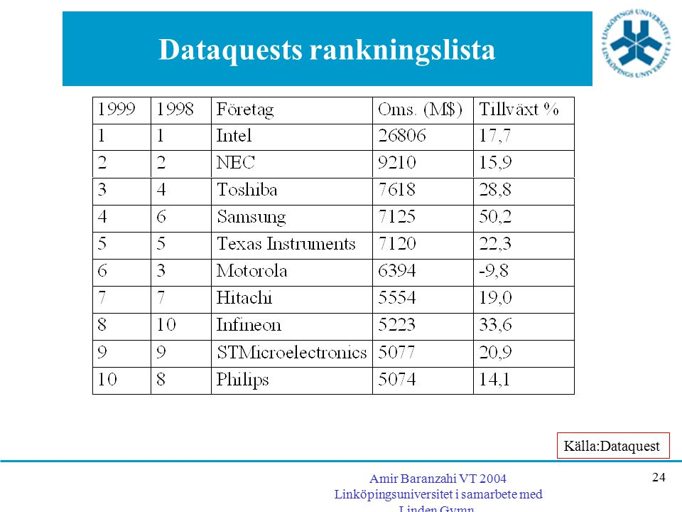 Dataquests rankningslista