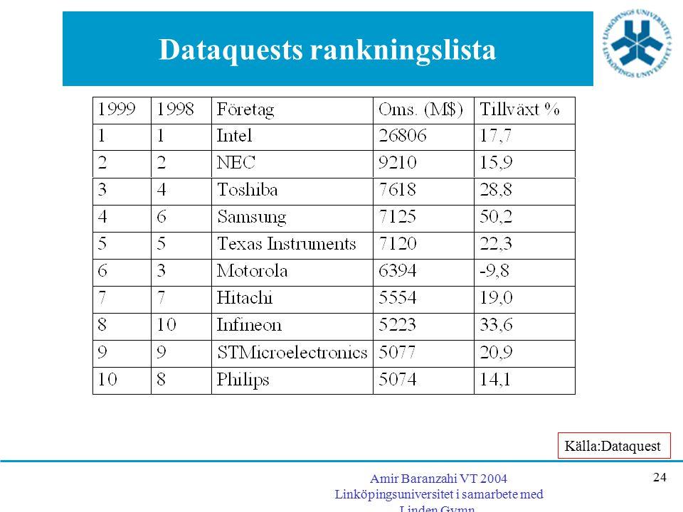 Dataquests rankningslista