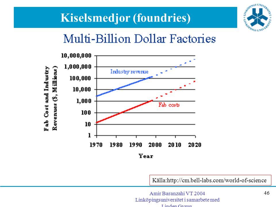 Kiselsmedjor (foundries)