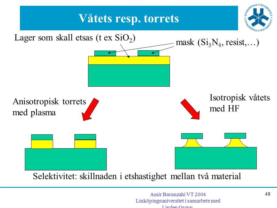 Våtets resp. torrets Lager som skall etsas (t ex SiO2)