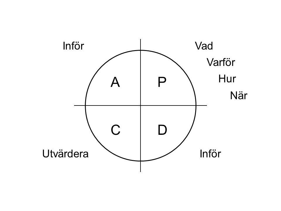Inför Vad Varför A P Hur När C D Utvärdera Inför