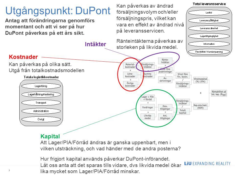 Utgångspunkt: DuPont Intäkter Kostnader Kapital