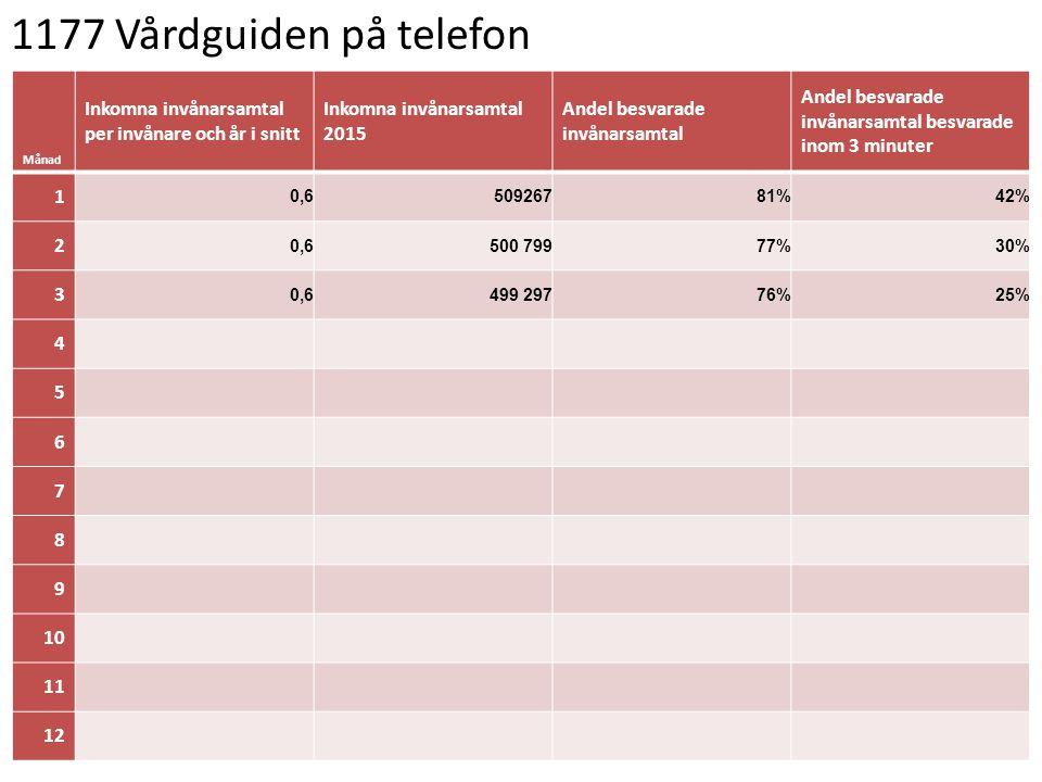 1177 Vårdguiden på telefon Månad. Inkomna invånarsamtal per invånare och år i snitt. Inkomna invånarsamtal 2015.