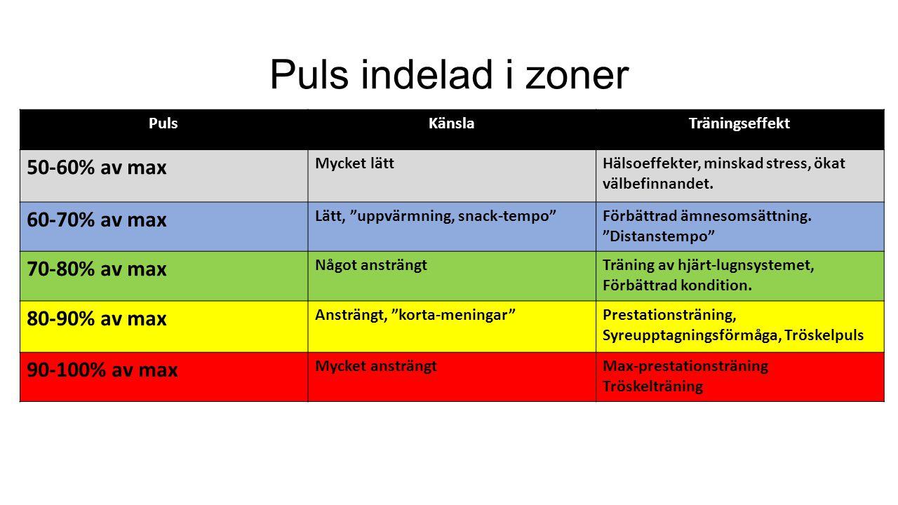 Puls indelad i zoner 50-60% av max 60-70% av max 70-80% av max