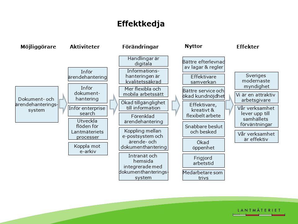 Effektkedja Möjliggörare Aktiviteter Förändringar Nyttor Effekter