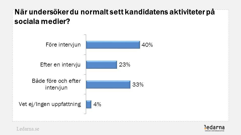 När undersöker du normalt sett kandidatens aktiviteter på sociala medier Ledarnas undersökning våren 2014