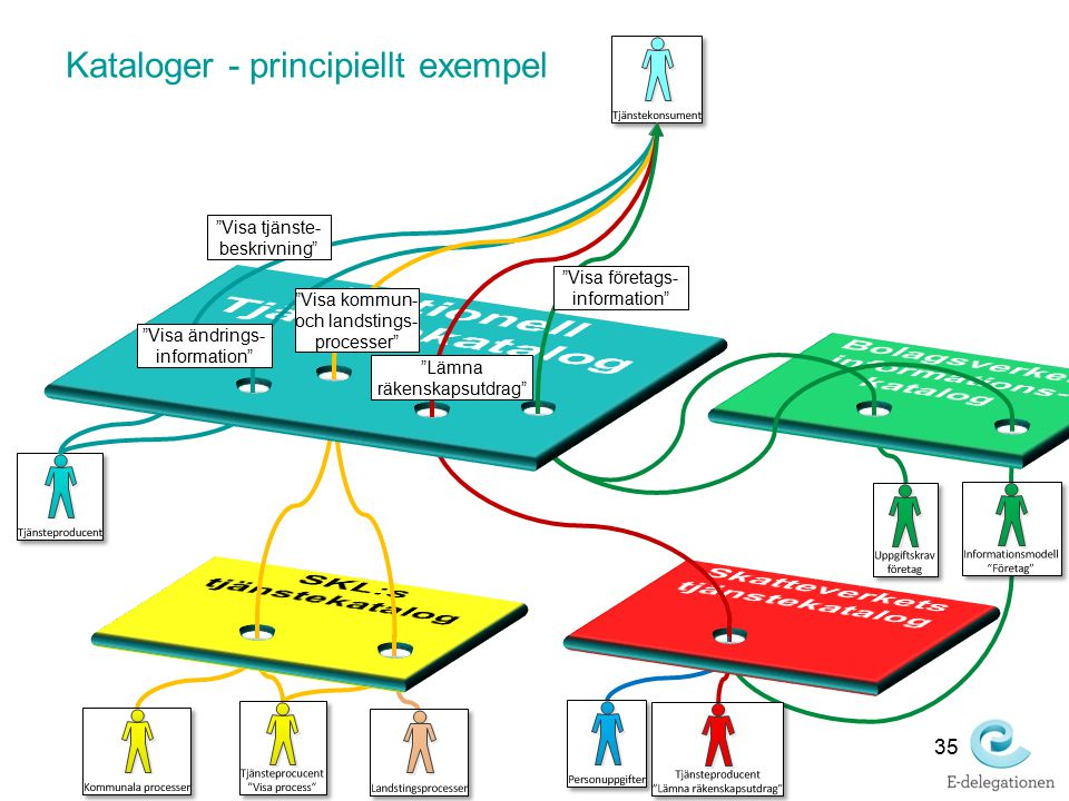 Kataloger - principiellt exempel