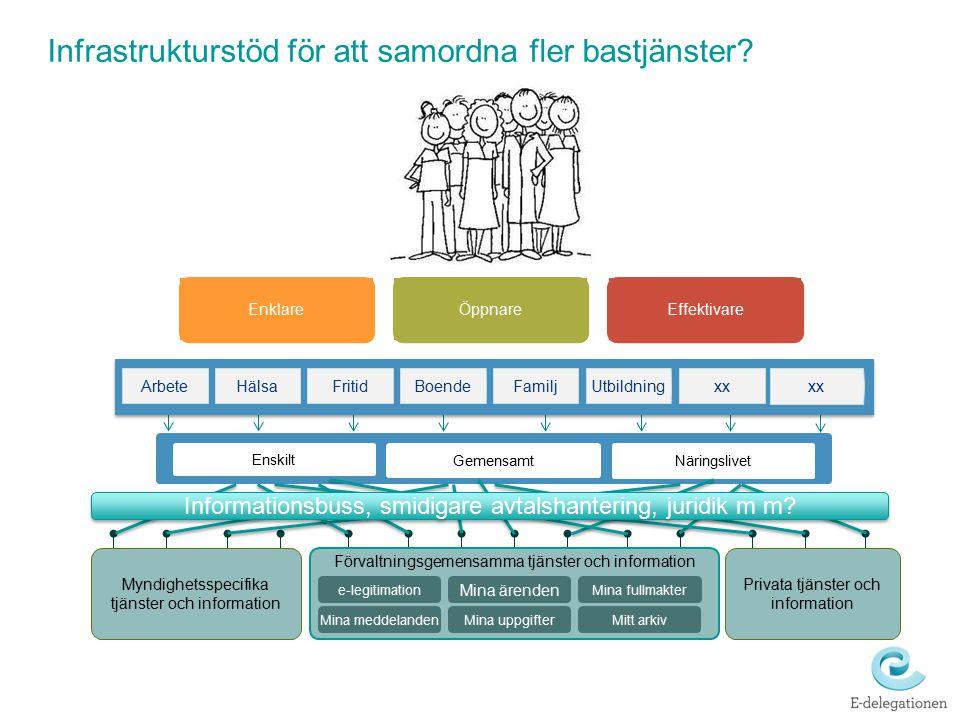 Infrastrukturstöd för att samordna fler bastjänster