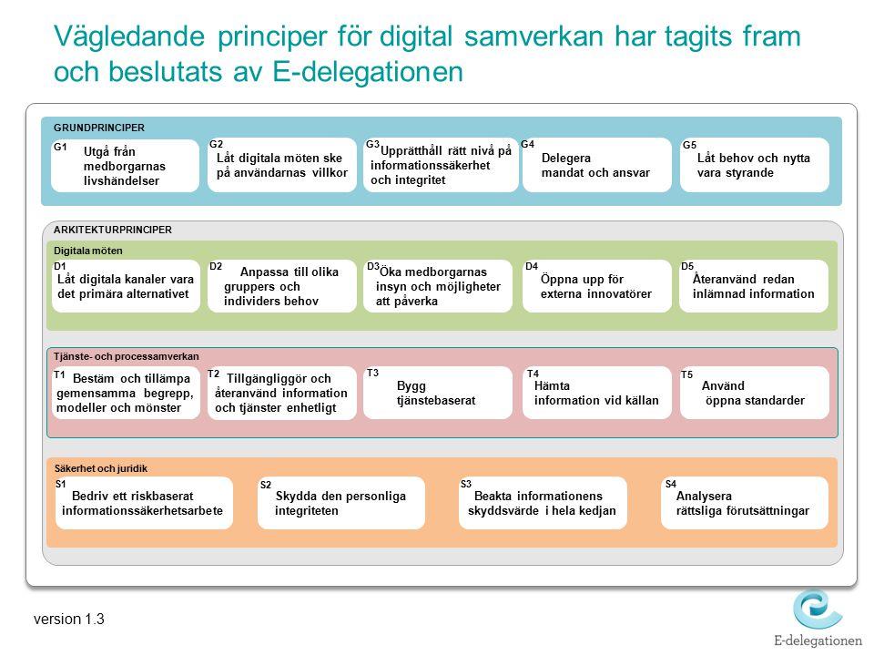 Vägledande principer för digital samverkan har tagits fram och beslutats av E-delegationen