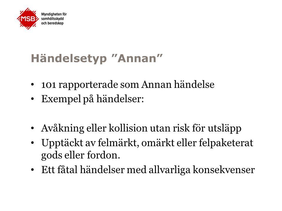 Händelsetyp Annan 101 rapporterade som Annan händelse