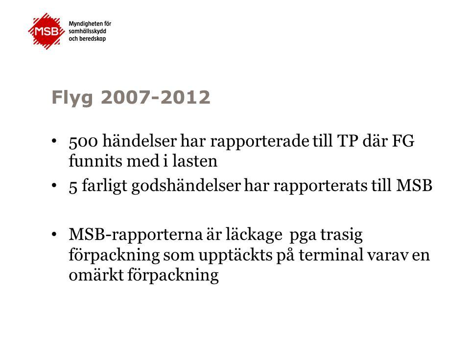 Flyg 2007-2012 500 händelser har rapporterade till TP där FG funnits med i lasten. 5 farligt godshändelser har rapporterats till MSB.