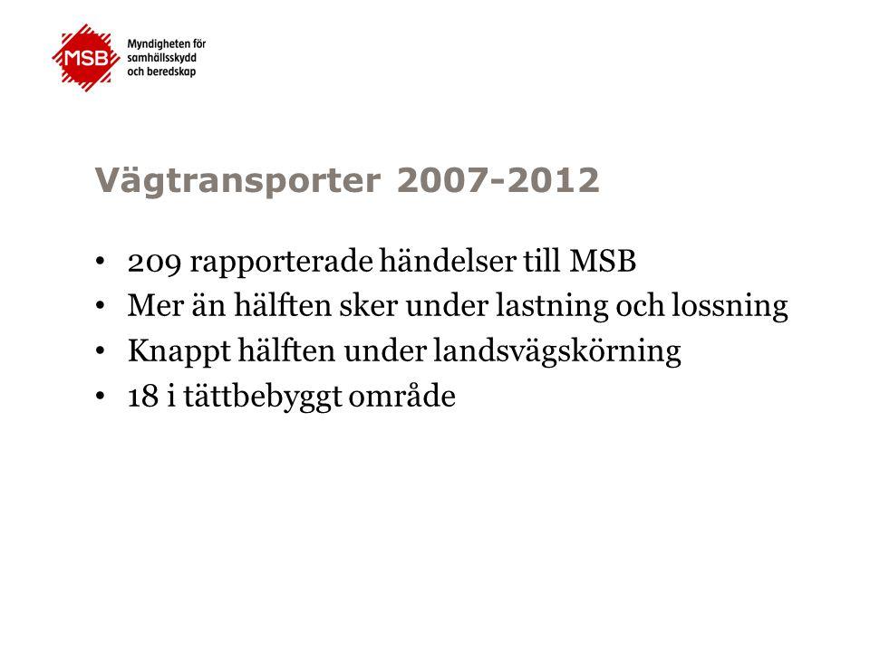 Vägtransporter 2007-2012 209 rapporterade händelser till MSB