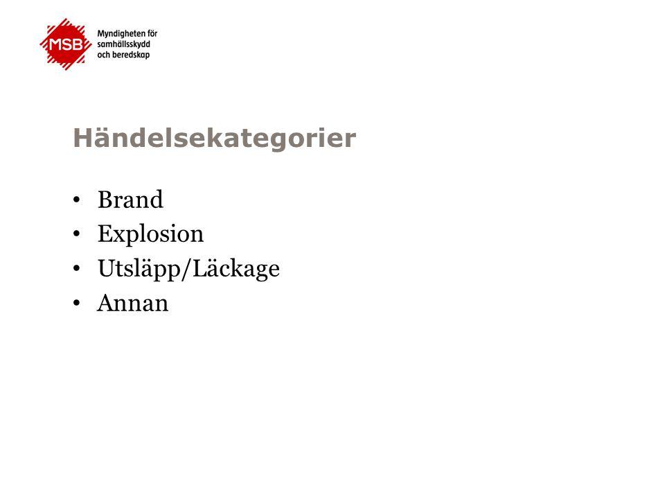 Händelsekategorier Brand Explosion Utsläpp/Läckage Annan