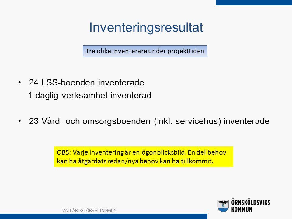 Inventeringsresultat