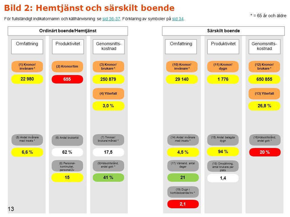 Ordinärt boende/Hemtjänst