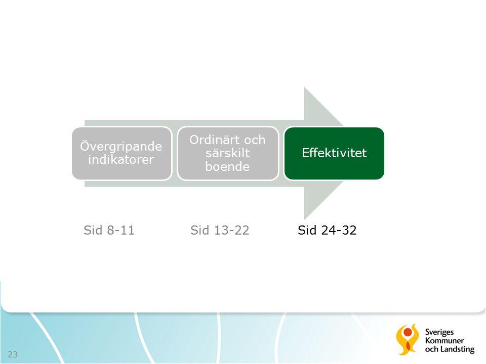 Övergripande indikatorer Ordinärt och särskilt boende Effektivitet