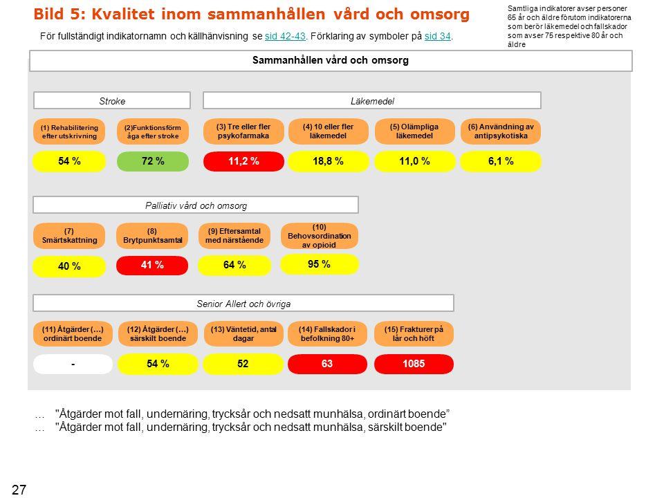 Bild 5: Kvalitet inom sammanhållen vård och omsorg