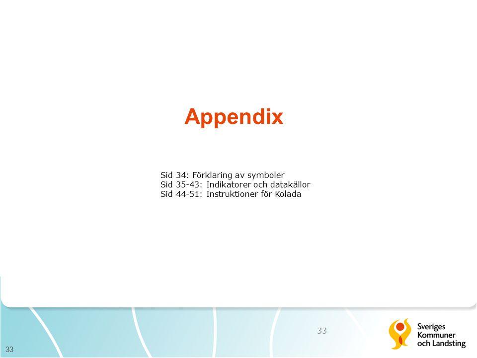 Appendix Sid 34: Förklaring av symboler