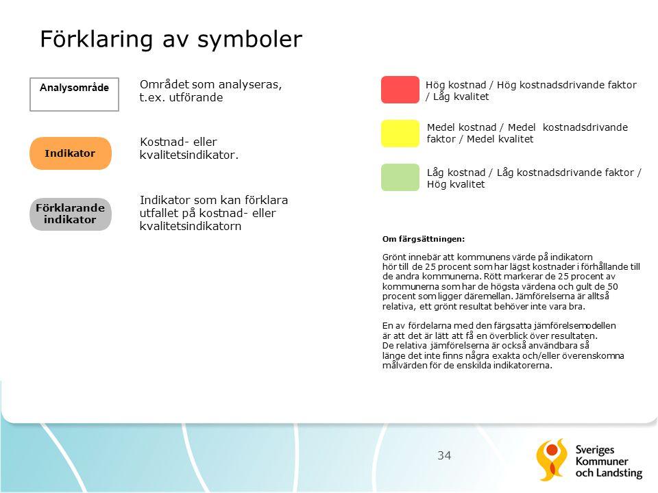 Förklaring av symboler