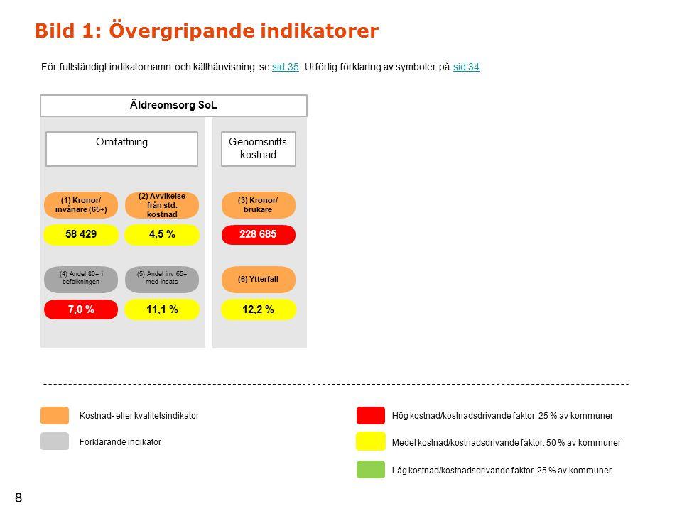 (1) Kronor/ invånare (65+) (2) Avvikelse från std. kostnad