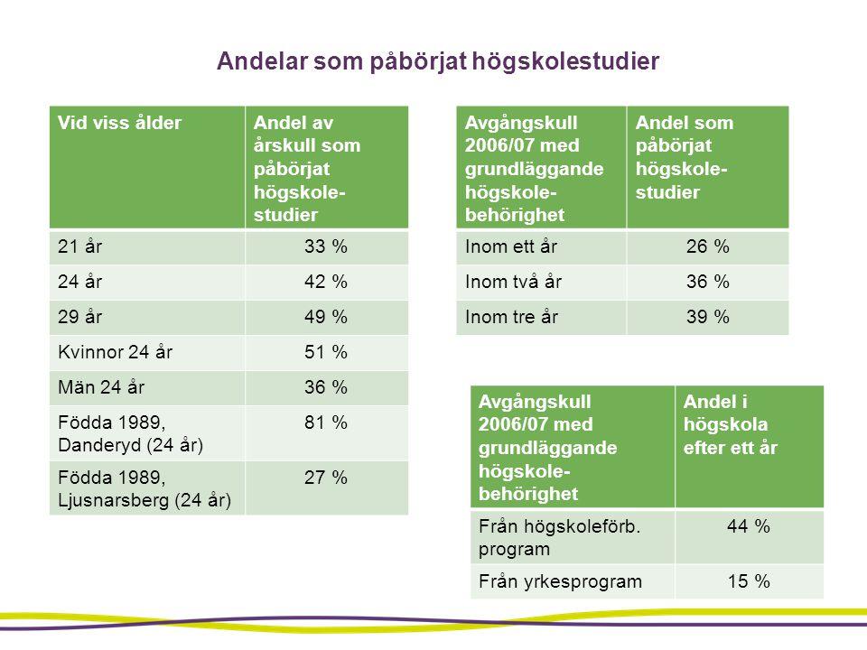 Andelar som påbörjat högskolestudier
