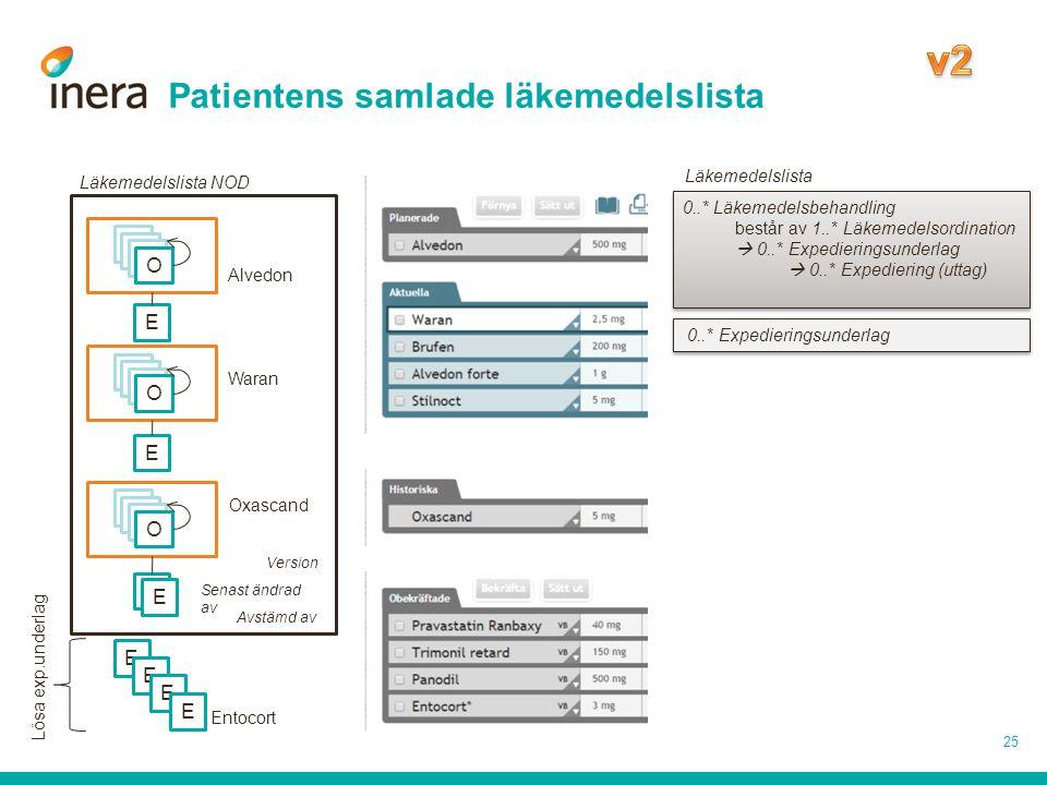 Patientens samlade läkemedelslista