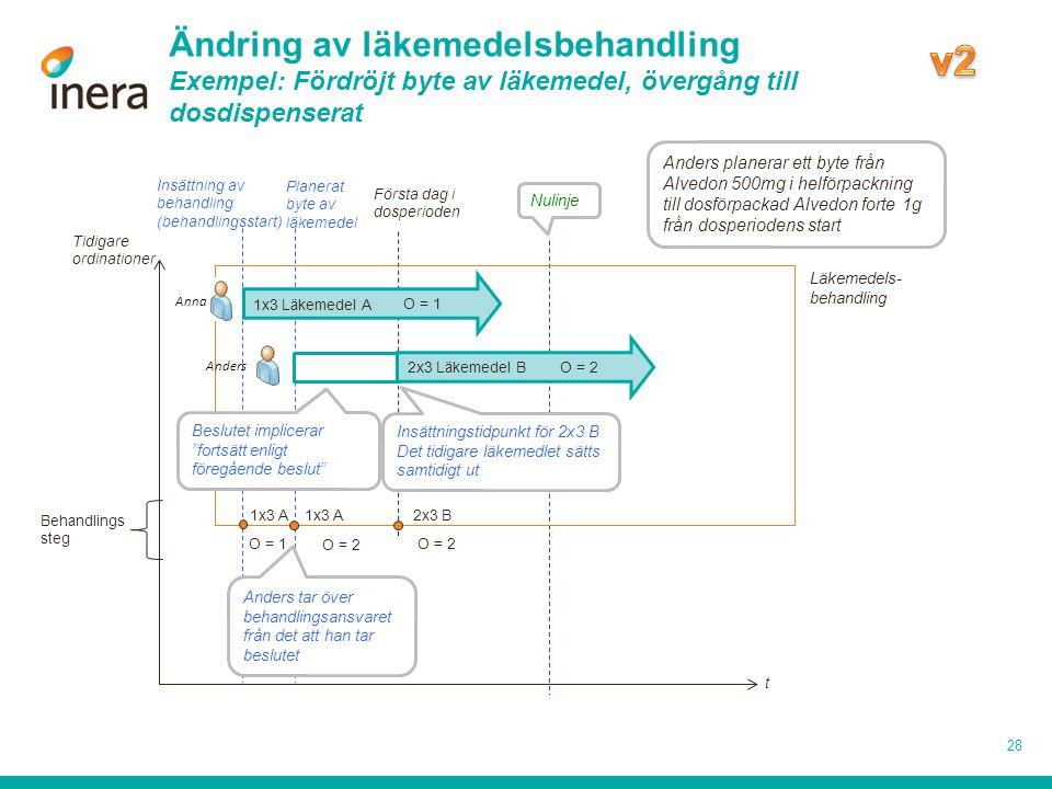 v2 Ändring av läkemedelsbehandling Exempel: Fördröjt byte av läkemedel, övergång till dosdispenserat.