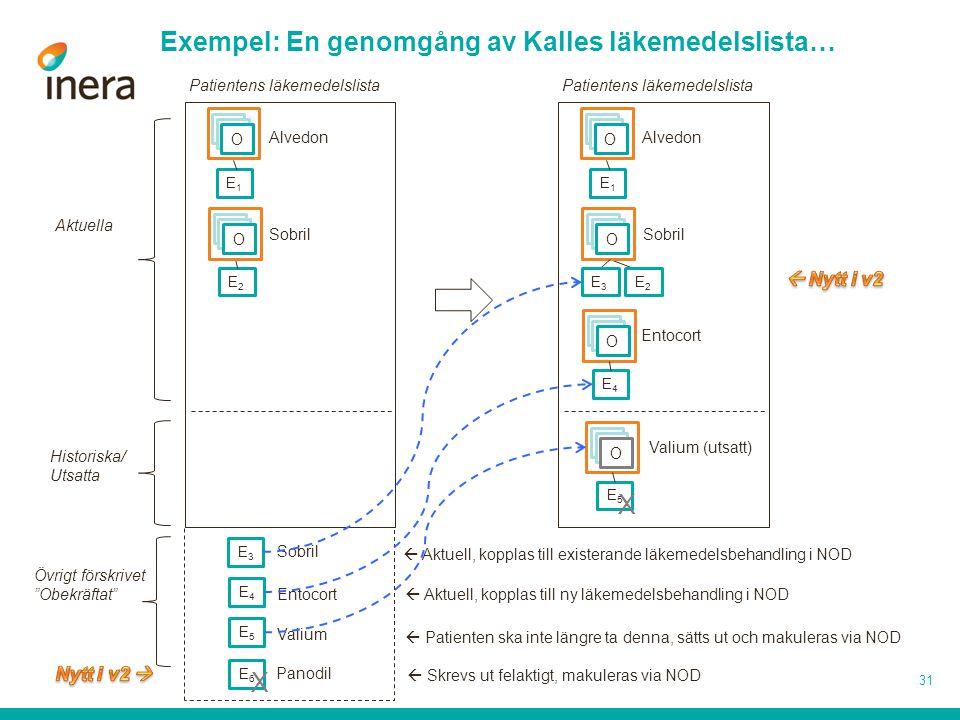 Exempel: En genomgång av Kalles läkemedelslista…