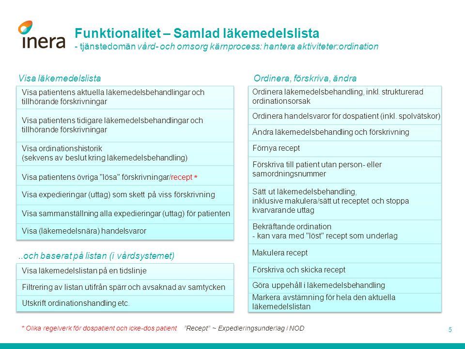 Funktionalitet – Samlad läkemedelslista - tjänstedomän vård- och omsorg kärnprocess: hantera aktiviteter:ordination